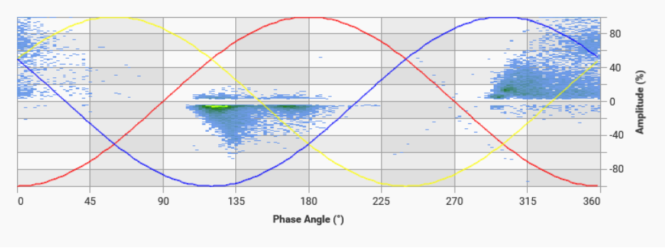 surface discharge graph