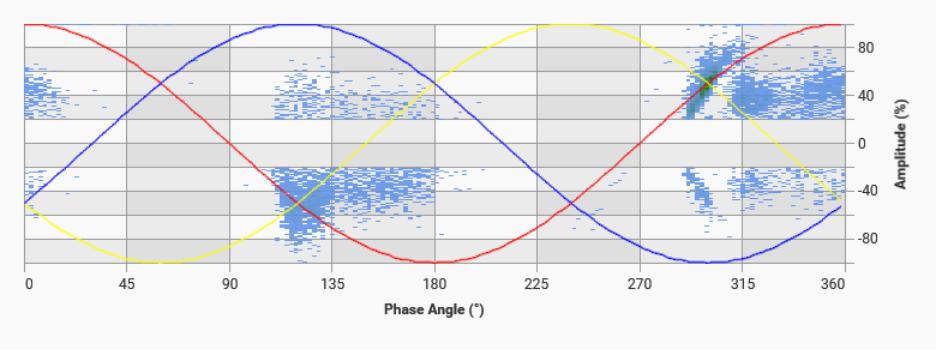 Internal discharge graph