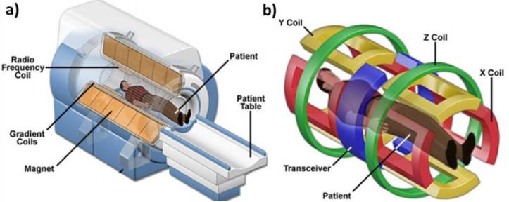 Internal schematic of MRI