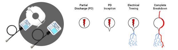 HSENS-H Partial Discharge Sensors