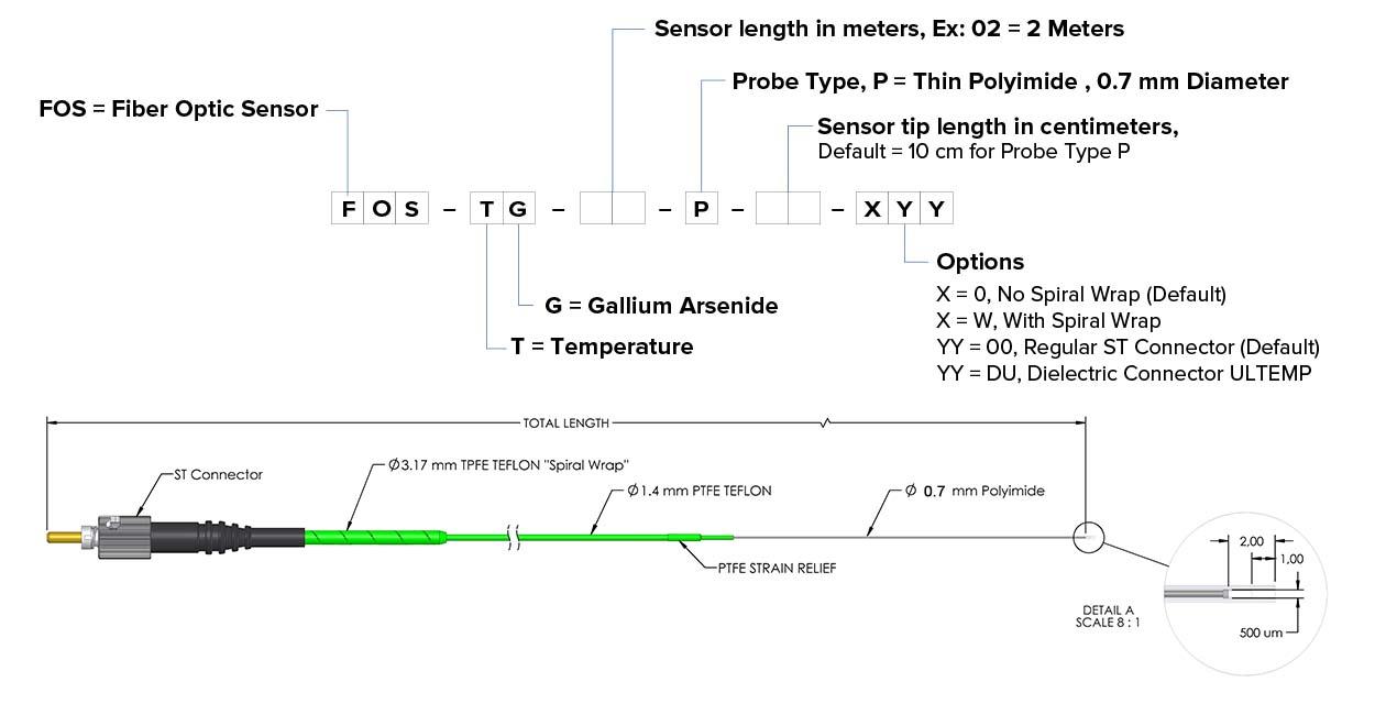 fiber optic sensor Lsensp ordering code