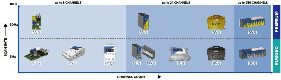 Rugged Fiber Optic Temperature Monitors