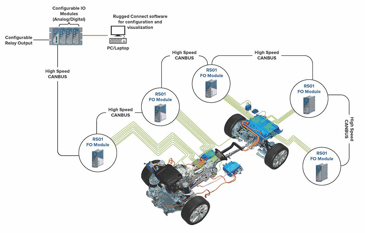 Fiber Optic Temperature Sensors in Electric Vehicle Temperature Testing
